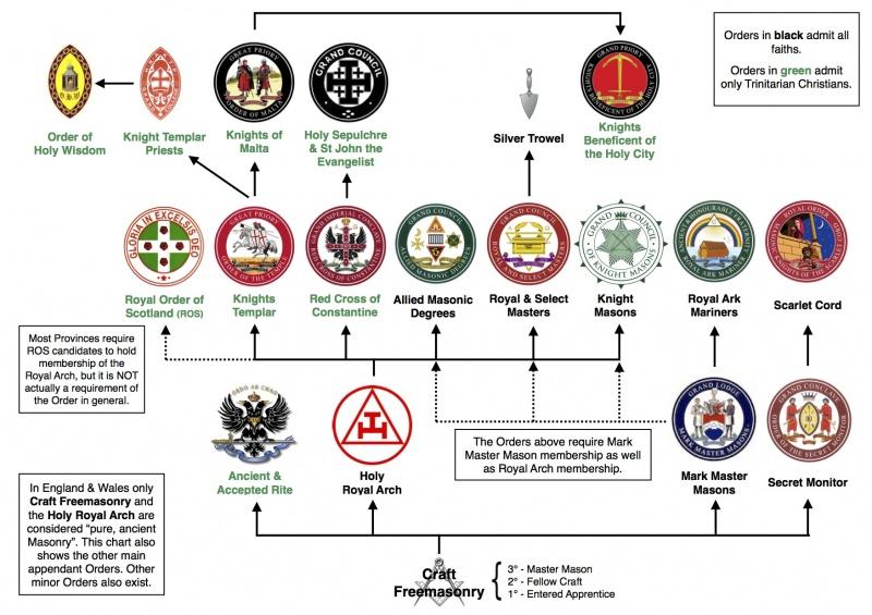 Online Masonic Education Course